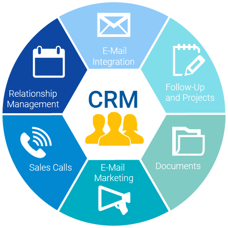 What is CRM and Why Businesses Need CRM in 2021